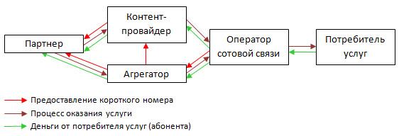 Схема оказания услуг по коротким номерам
